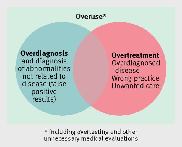 Overdiagnosis and overtreatment ven diagram